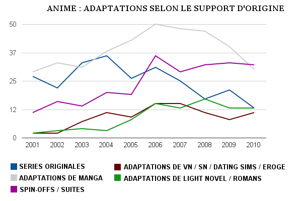 Graphique - adaptations suivant le support d'origine