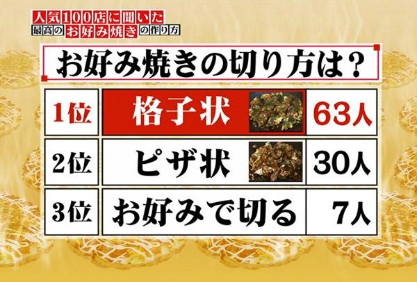 Les façons de couper l'okonomiyaki